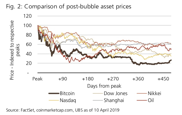 UBS bubble aftermath