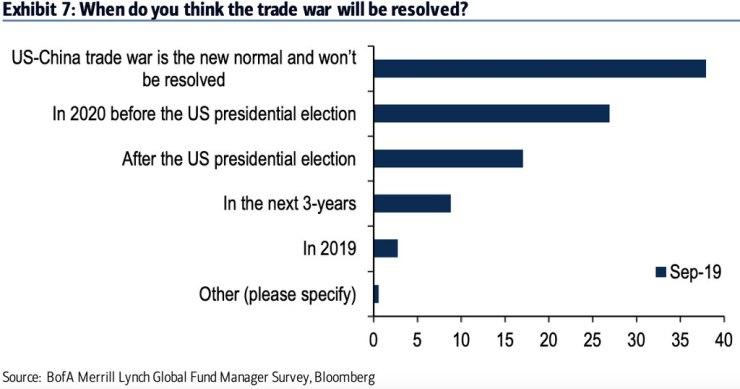 trade war BAML
