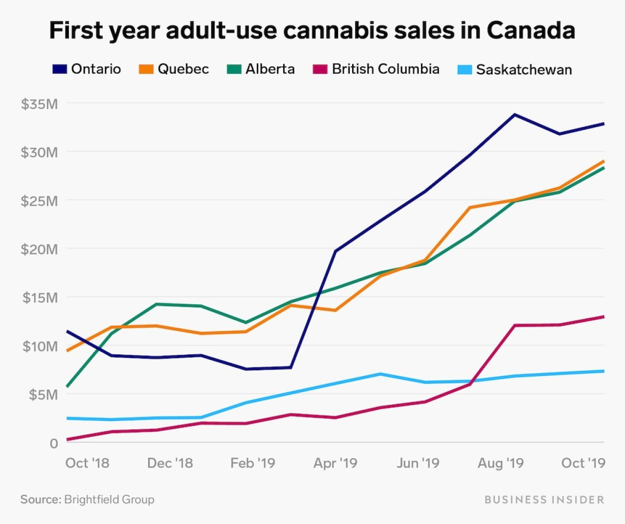 first year adult use cannabis sales in canada chart