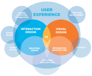 Are These The Apps You're Looking For?  User Experience Design