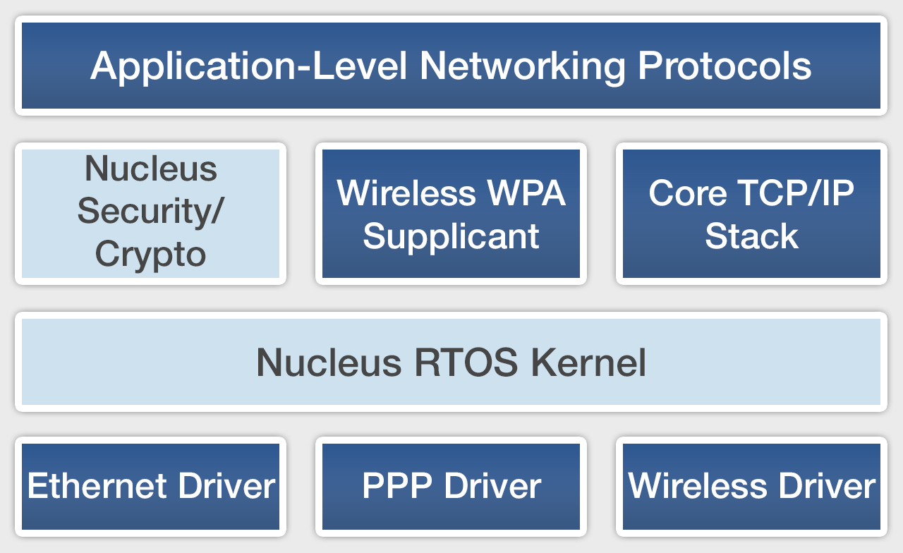 Wireless Security Nist