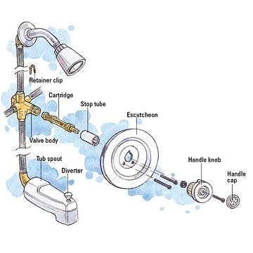Tub And Shower Cartridge Faucet Repair And Installation Installing Replacing Amp Repairing