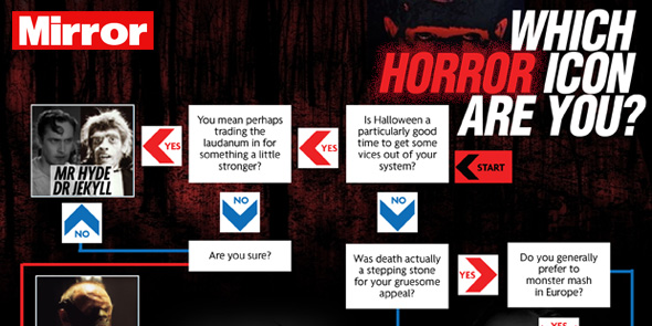 Which Horror Icon are You? - Mirror Online