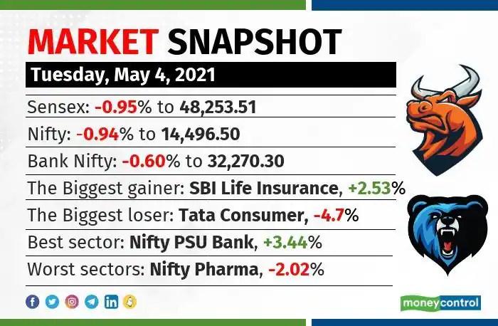 market snapshot 0405