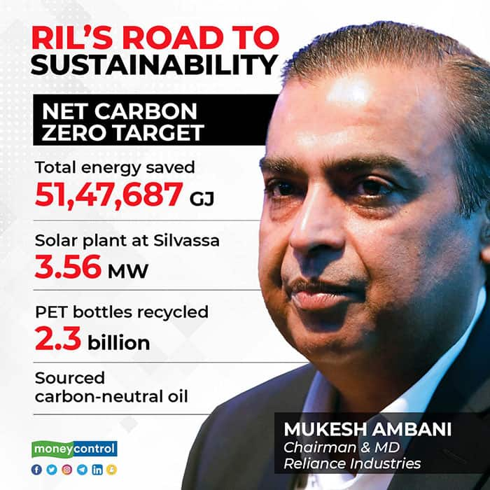 RIL'S-ROAD-TO-SUSTAINABILITY1