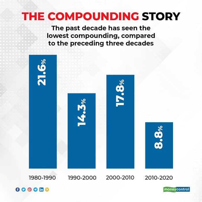The-compounding-story-R