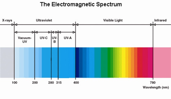 The Difference Between LED And UV Lamps Technique