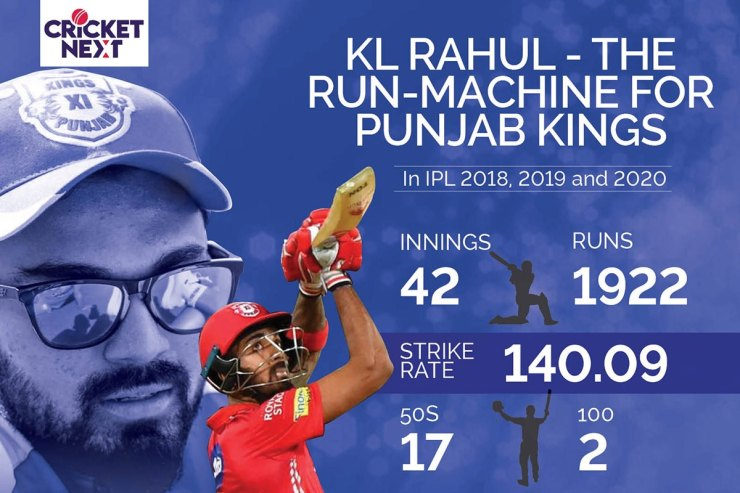 IPL 2021: Rahul, Dhawan & Suryakumar - Highest Impact Indian Batsmen Last Three Years of IPL
