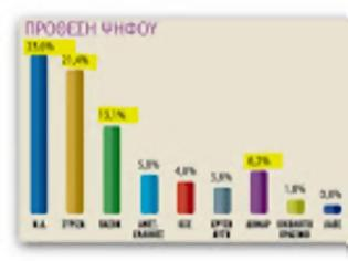 Φωτογραφία για Rass: Με 2,2% μπροστά η ΝΔ