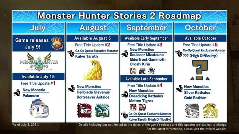Monster Hunter Stories 2 Update Roadmap