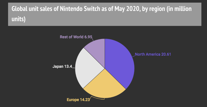 Nintendo Sold 4.2 Million Switch Consoles In March