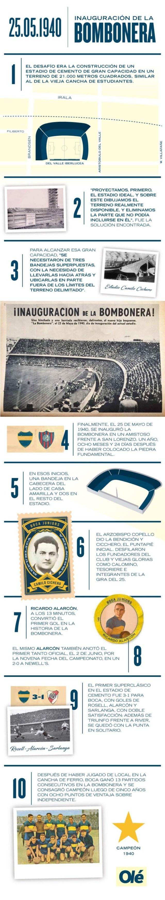 Diez puntos clave de los primeros años de la Bombonera.