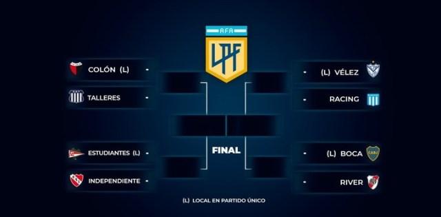 El cuadro de la Copa de la Liga Profesional.