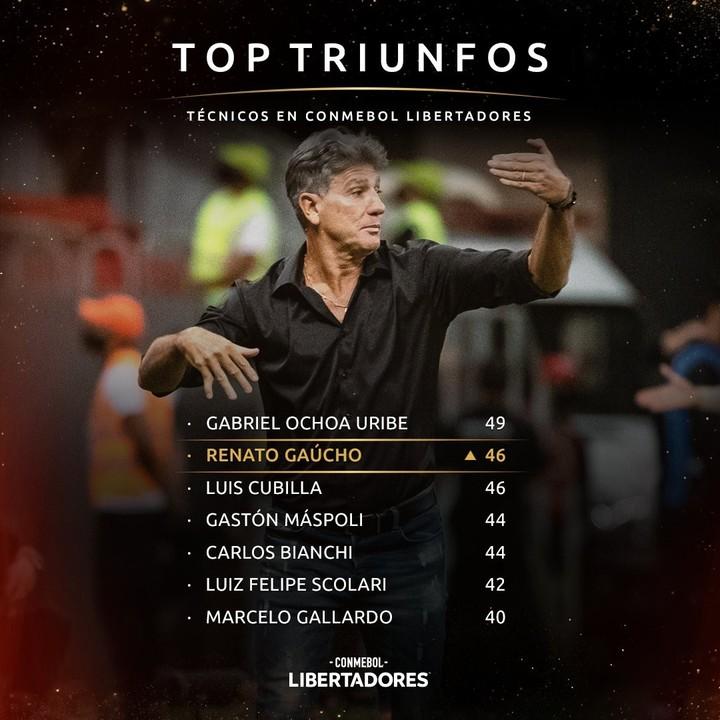 Los técnicos con más triunfos en la Libertadores. Foto: Conmebol.