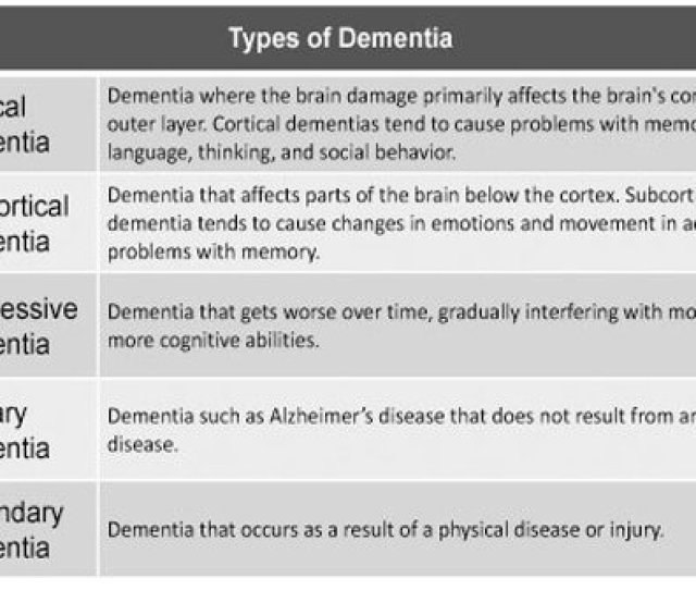 Chart Describing The Different Types Of Dementia