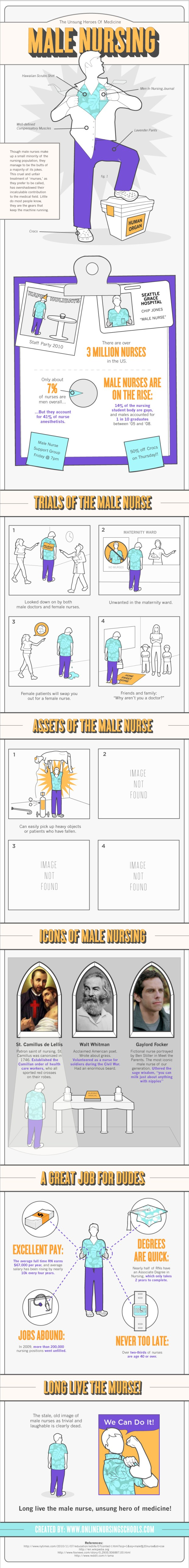 Male Nurses The unsung heroes of medicine: Male nurses [INFOGRAPHIC]