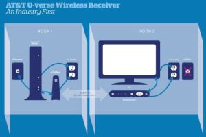 AT&T Wireless Receiver Frees Your TV: Roam, Big Screen