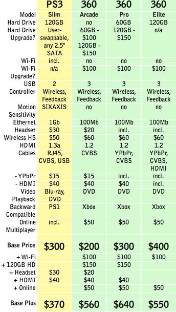 PS3 Slim Vs Xbox 360 Price Fight PCWorld