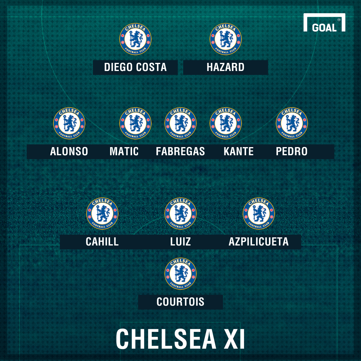 Chelsea predicted line up GFX