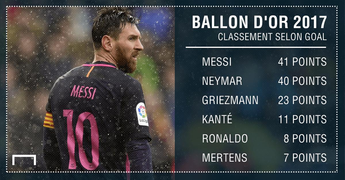 Résultats de recherche d'images pour «Lionel Messi vers un sixième Ballon d'Or ?»