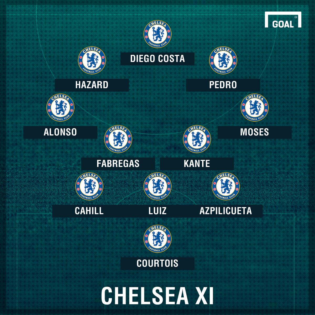 Conte's Chelsea