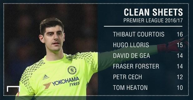 GFX Premier League Clean Sheets 2016/17