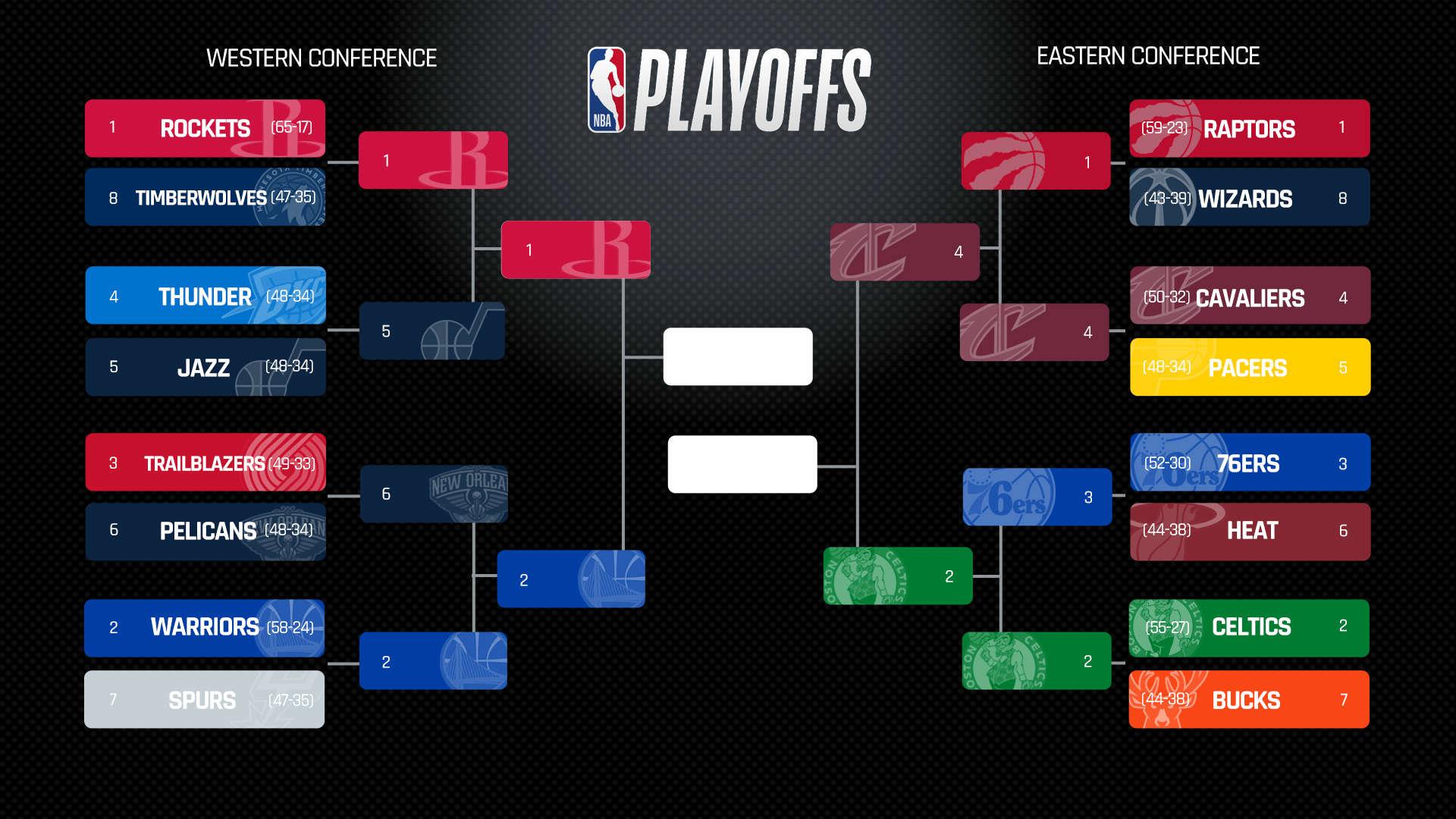NBA Playoffs 2018 Todays Scores Schedule Live Updates