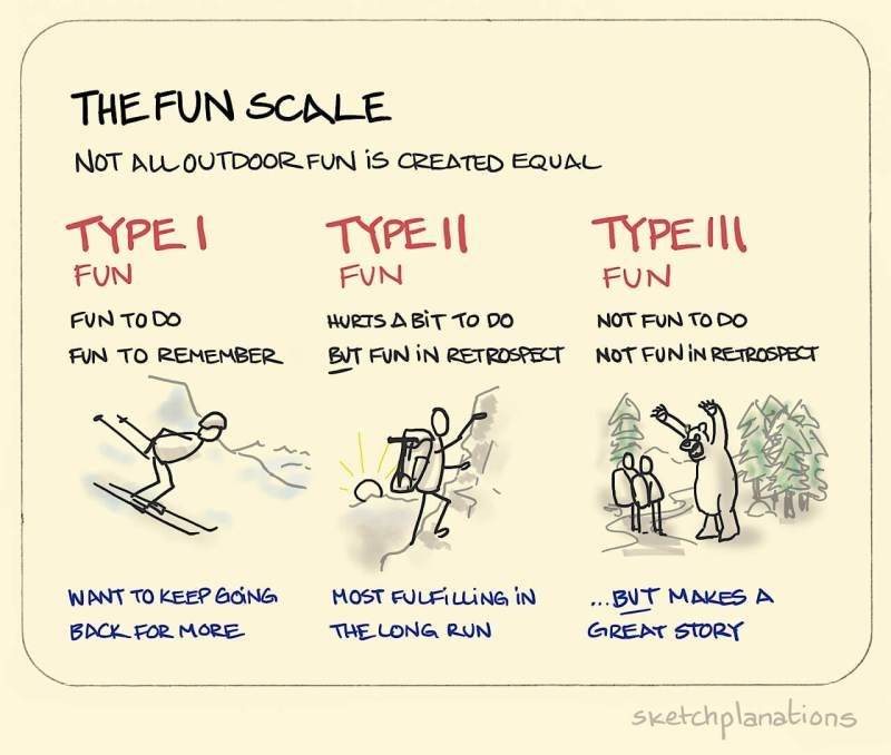 The fun scale - Sketchplanations
