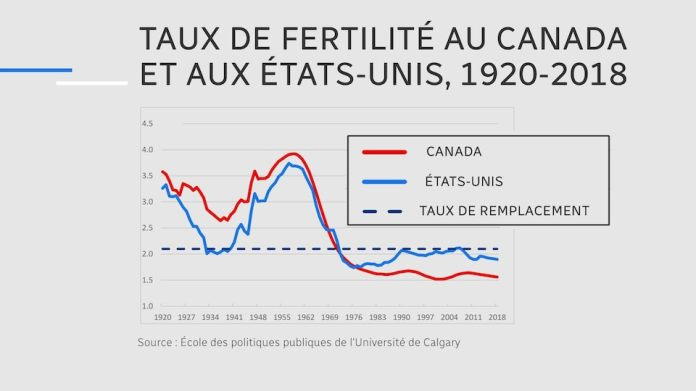 The graph shows the fertility rate in Canada and the United States for each year from 1920 to 2018.
