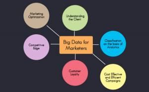 big data will benefit marketers