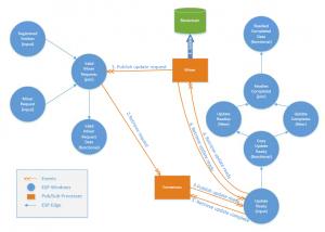 Blockchain: Enhanced Analytics