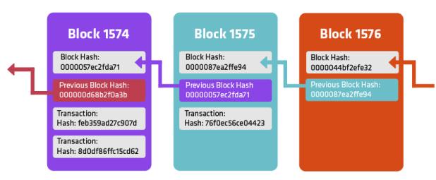 Blockchain: Streamlined