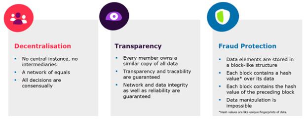 Blockchain: Transparency