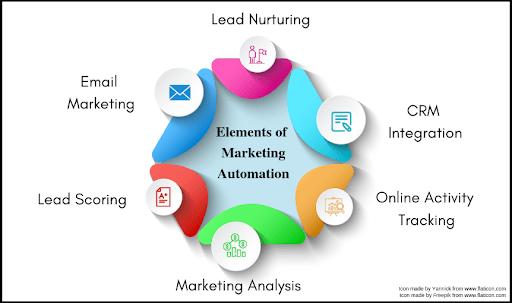 marketing-automation-elements