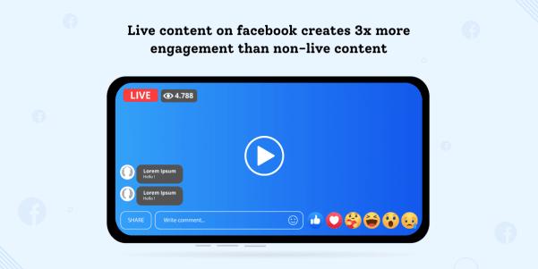 Live content creates 3x more engagement