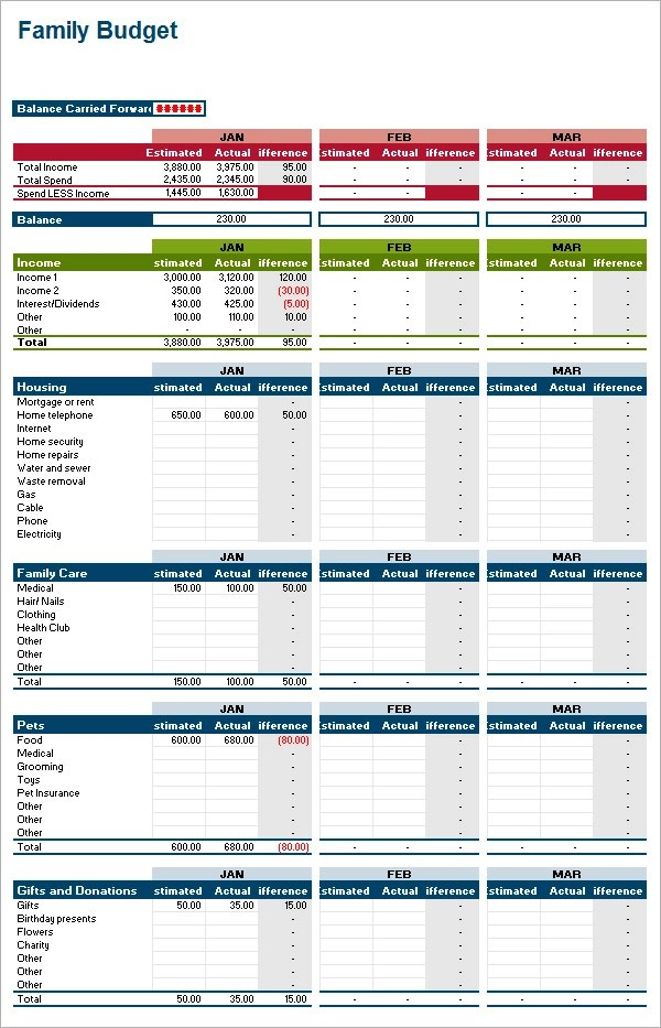 11 Family Budget Samples Sample Templates