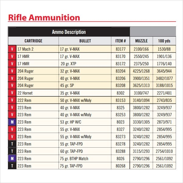 Captivating Remington Ballistic Chart Dynamicon Co