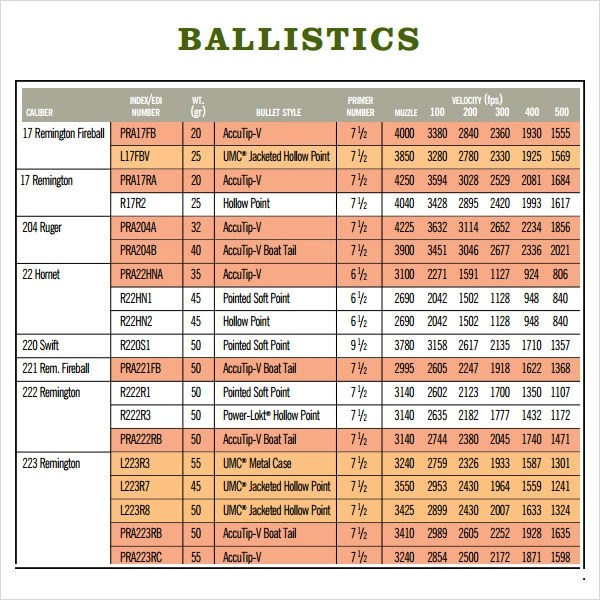 Ballistic Coefficient Tables   WwwNapmaNet