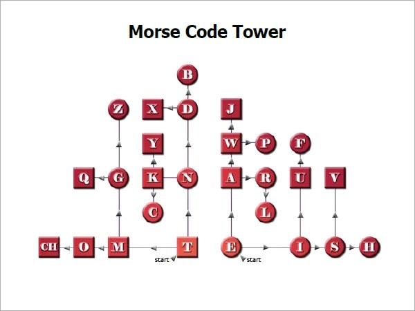 Morse Code Letters Chart