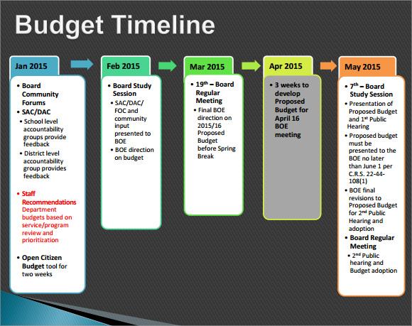 8 Budget Timeline Samples Sample Templates
