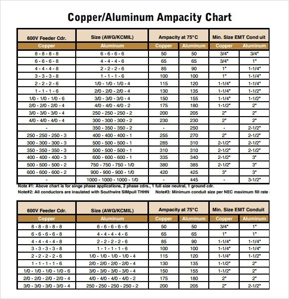 Colorful awg wire size chart adornment everything you need to know fine 1 awg wire size ensign everything you need to know about greentooth Gallery
