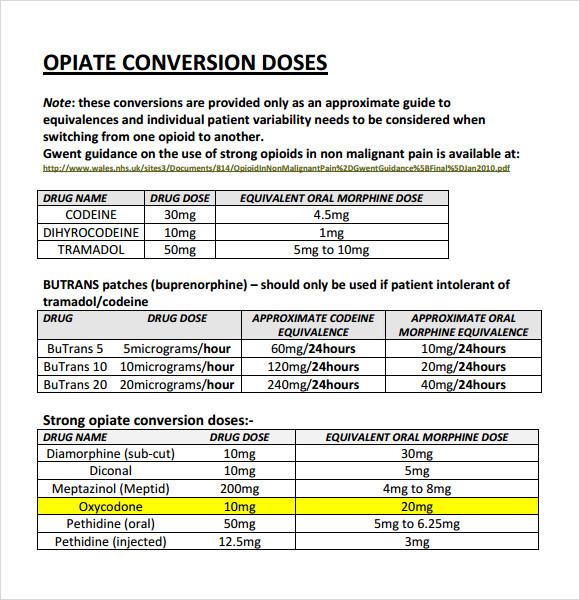 Opiate Equivalency Chart Erkalnathandedecker