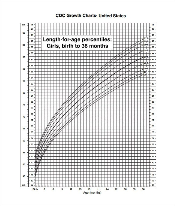 FREE 9+ Sample CDC Growth Chart Templates in PDF
