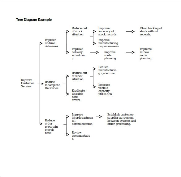 Tree Diagram Template 13 Samples Examples Format