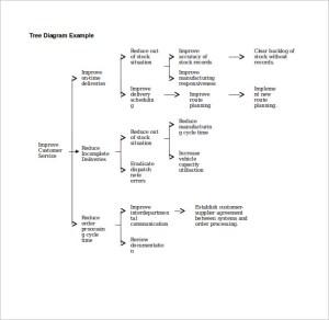 Sample Tree Diagram  12 Documents in Word, PDF