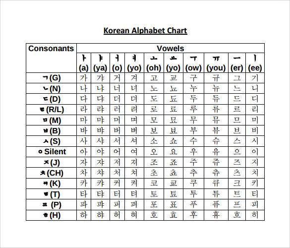 Alphabet Chart With Pronunciation