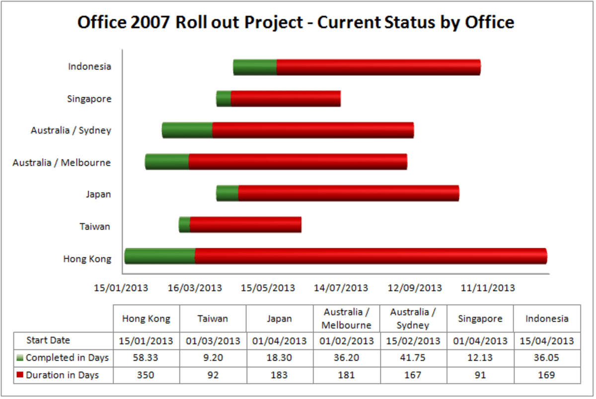 How To Create A Gantt Chart Template Using Excel Or