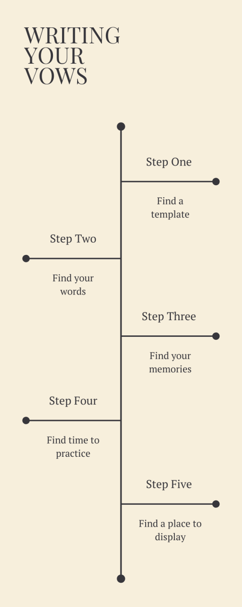 A guide for writing your vows