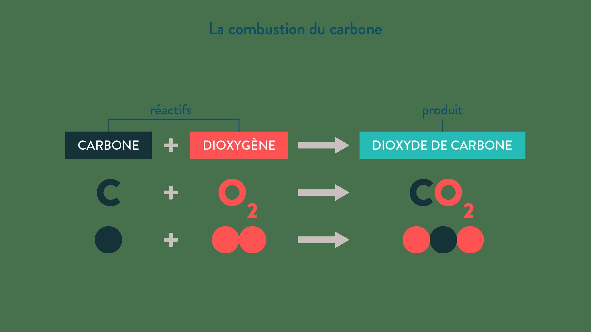 Equation De Combustion Du Methane Dans Le Dioxygene