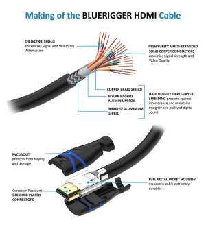 NEW BlueRigger InWall High Speed HDMI Cable  CL3 Rated